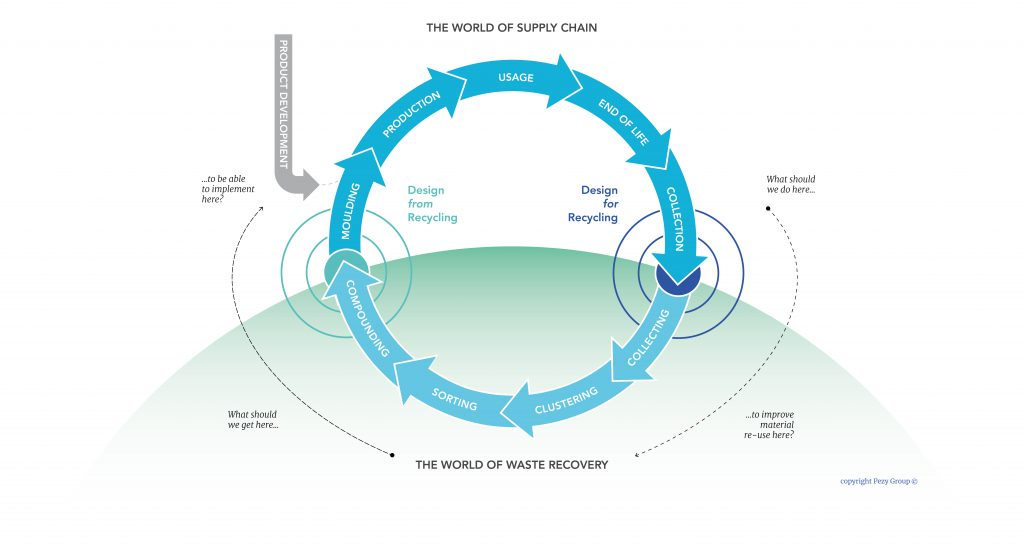 Circular product development