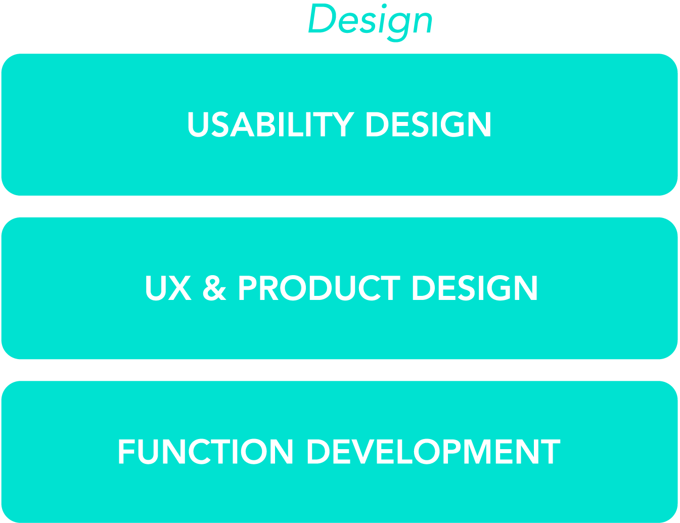 Product development design