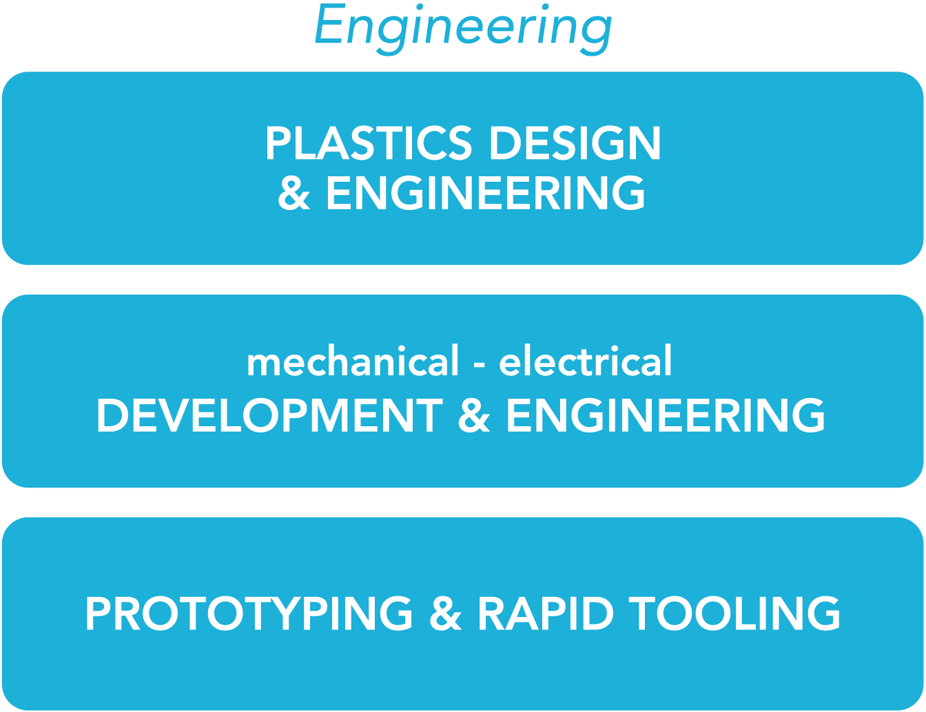 Product development engineering
