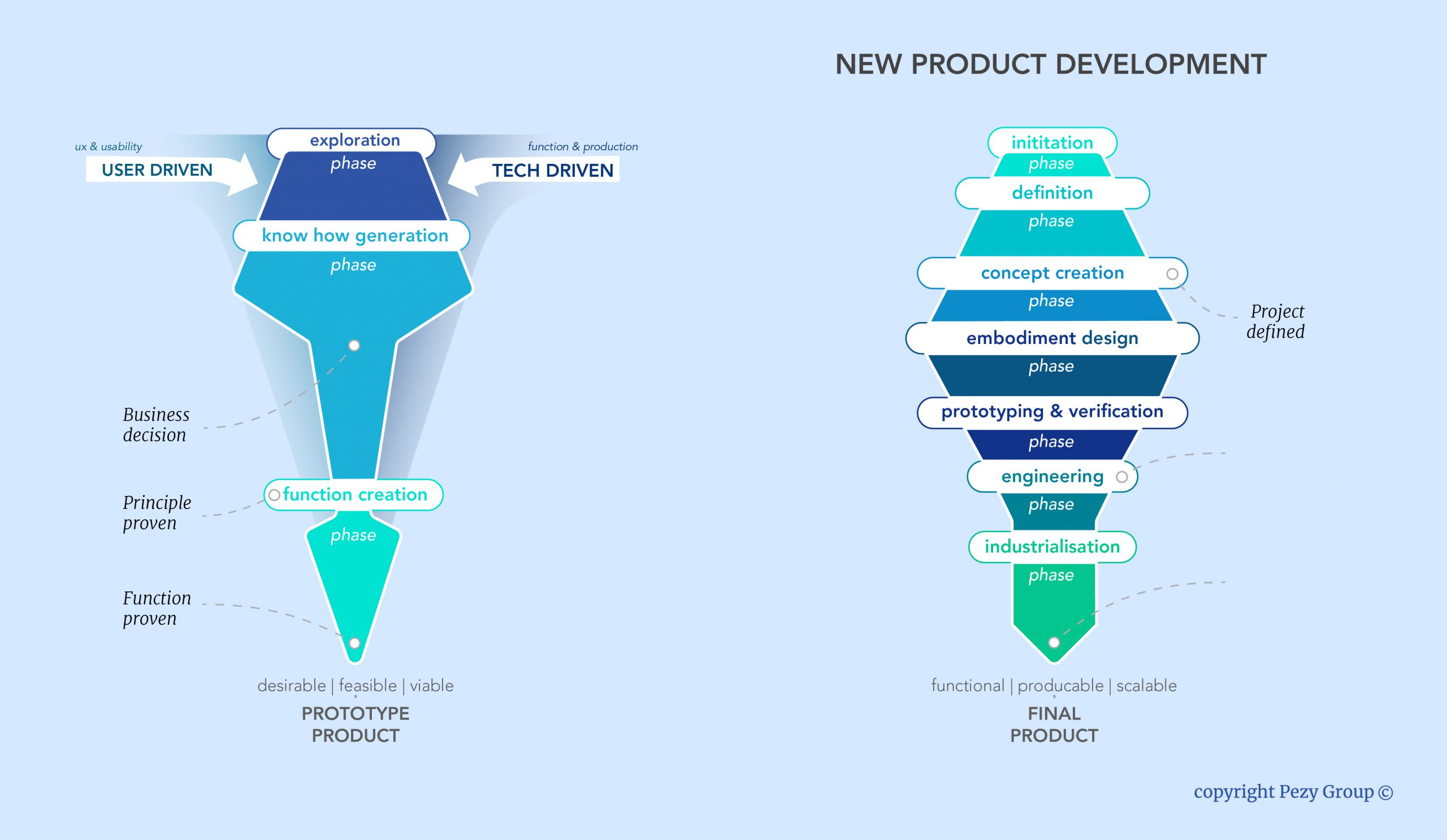 Show different phases in new product development